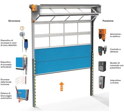 Compact-fia-sistem-portoni-industriali